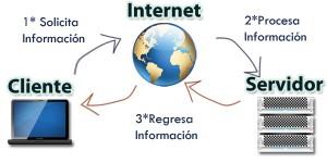 diagrama-de-hosting